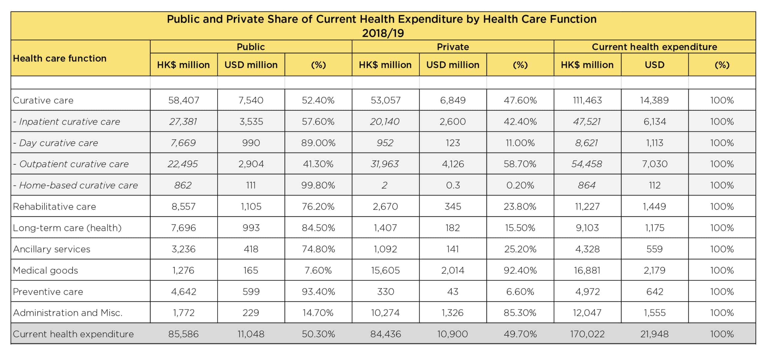 Hong Kong Healthcare expenditure breakdown